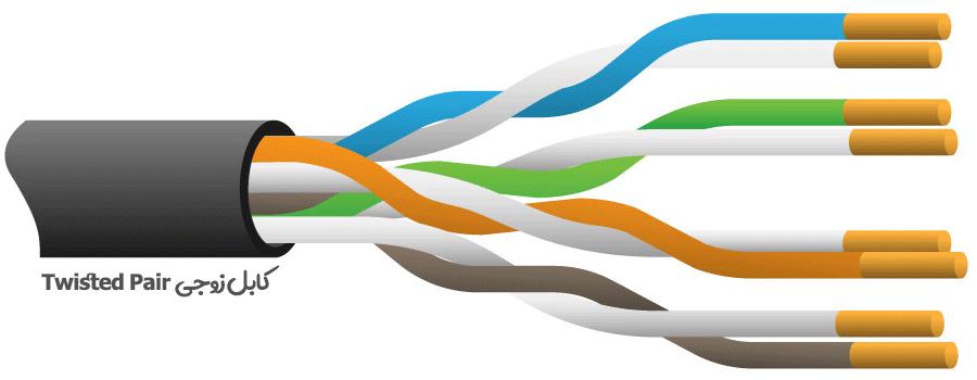 انواع مدل های کابل زوجی