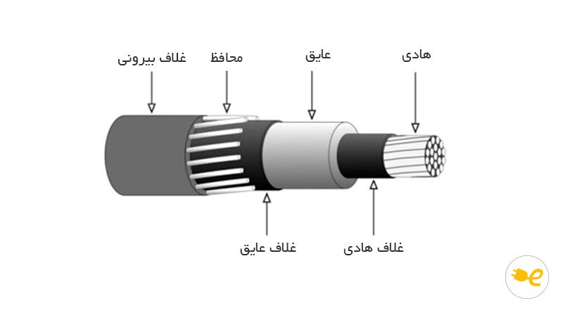 ساختمان کابل